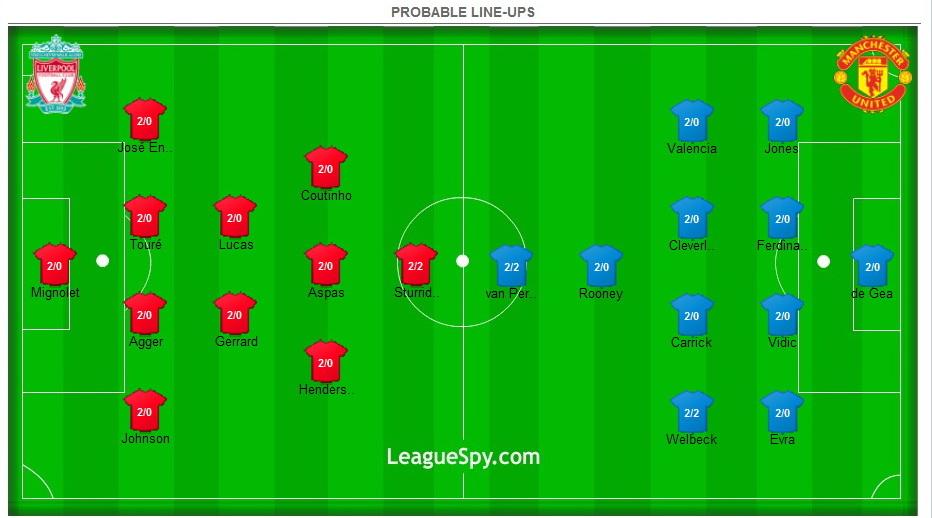 Liverpool vs Manchester United 1.september